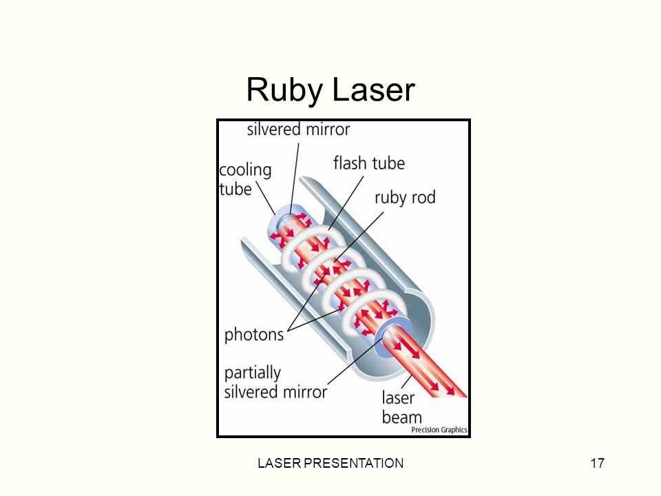LASER PRESENTATION17 Ruby Laser