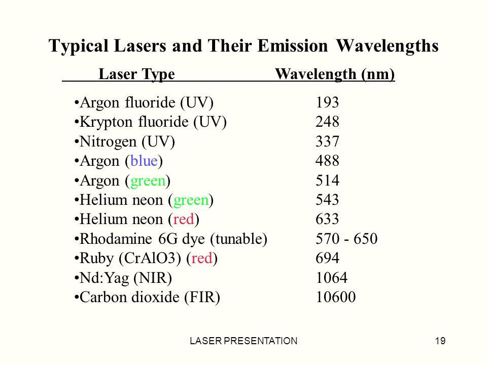 LASER PRESENTATION19 Laser Type Wavelength (nm) Argon fluoride (UV) 193 Krypton fluoride (UV) 248 Nitrogen (UV) 337 Argon (blue) 488 Argon (green) 514 Helium neon (green) 543 Helium neon (red) 633 Rhodamine 6G dye (tunable) 570 - 650 Ruby (CrAlO3) (red) 694 Nd:Yag (NIR) 1064 Carbon dioxide (FIR) 10600 Typical Lasers and Their Emission Wavelengths