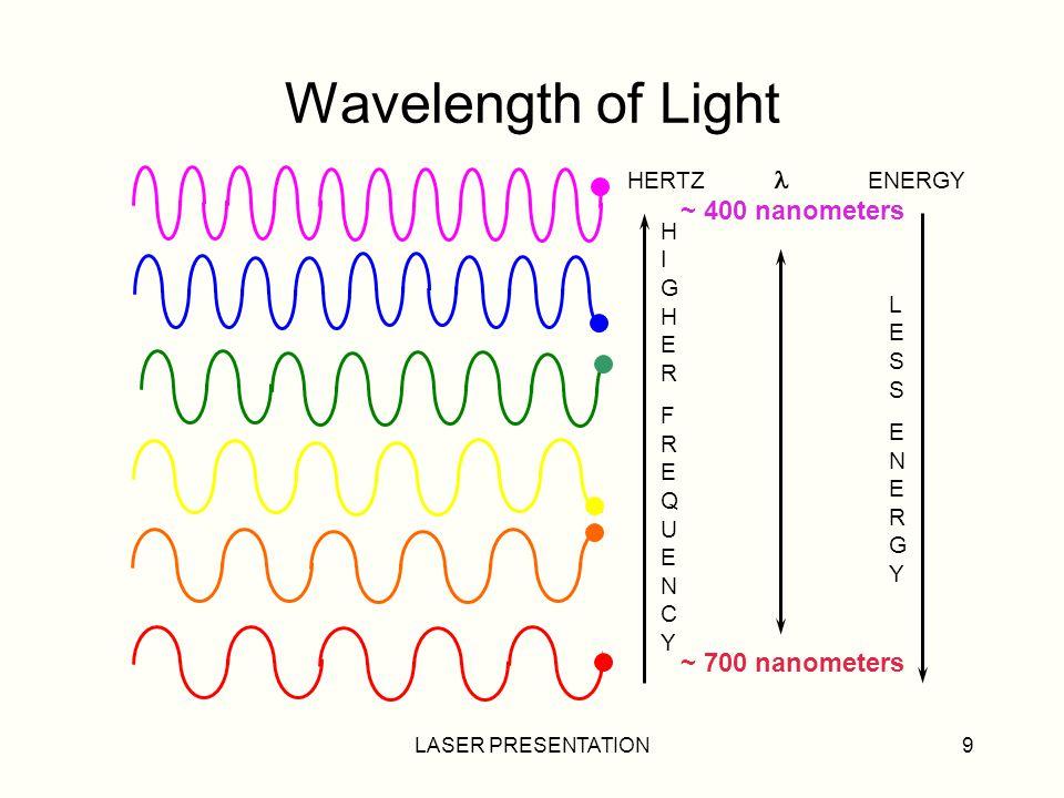 LASER PRESENTATION9 Wavelength of Light HERTZ ENERGY ~ 400 nanometers ~ 700 nanometers HIGHERFREQUENCYHIGHERFREQUENCY LESSENERGYLESSENERGY