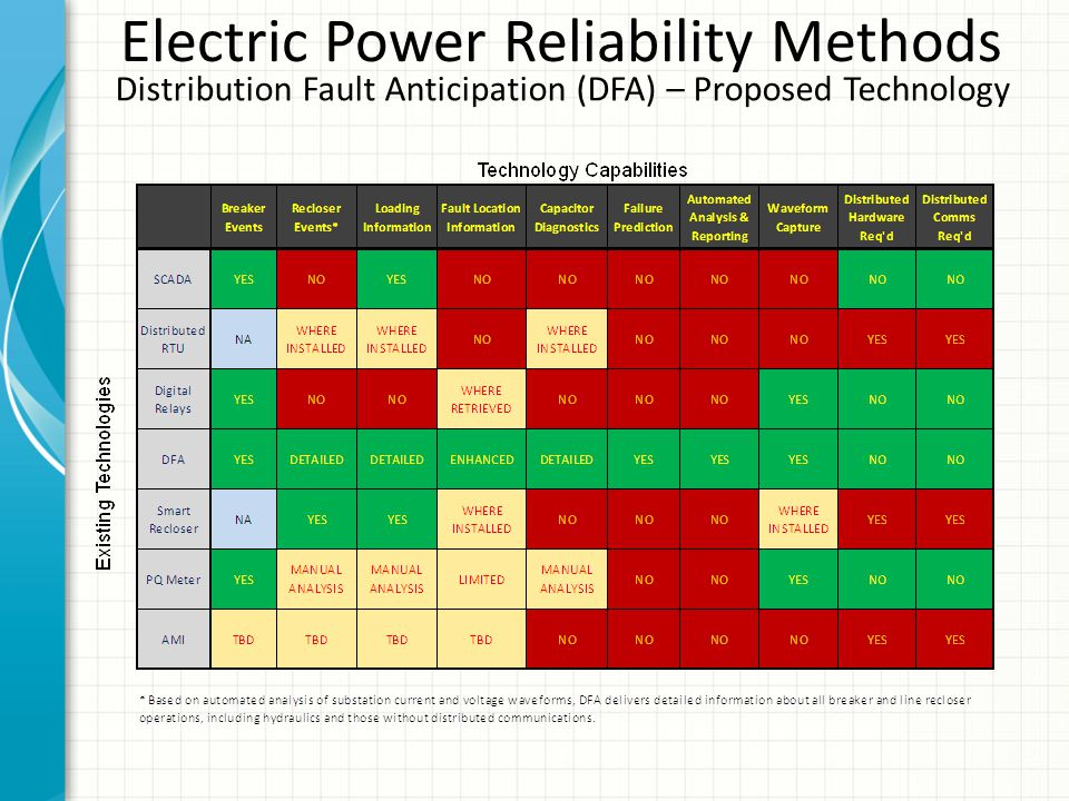 Electric Power Reliability Methods Distribution Fault Anticipation (DFA) – Proposed Technology