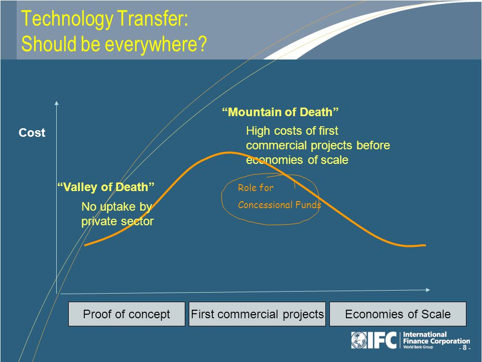 - 8 - Mountain of Death High costs of first commercial projects before economies of scale Role for Concessional Funds Proof of conceptFirst commercial projectsEconomies of Scale Valley of Death No uptake by private sector Technology Transfer: Should be everywhere.