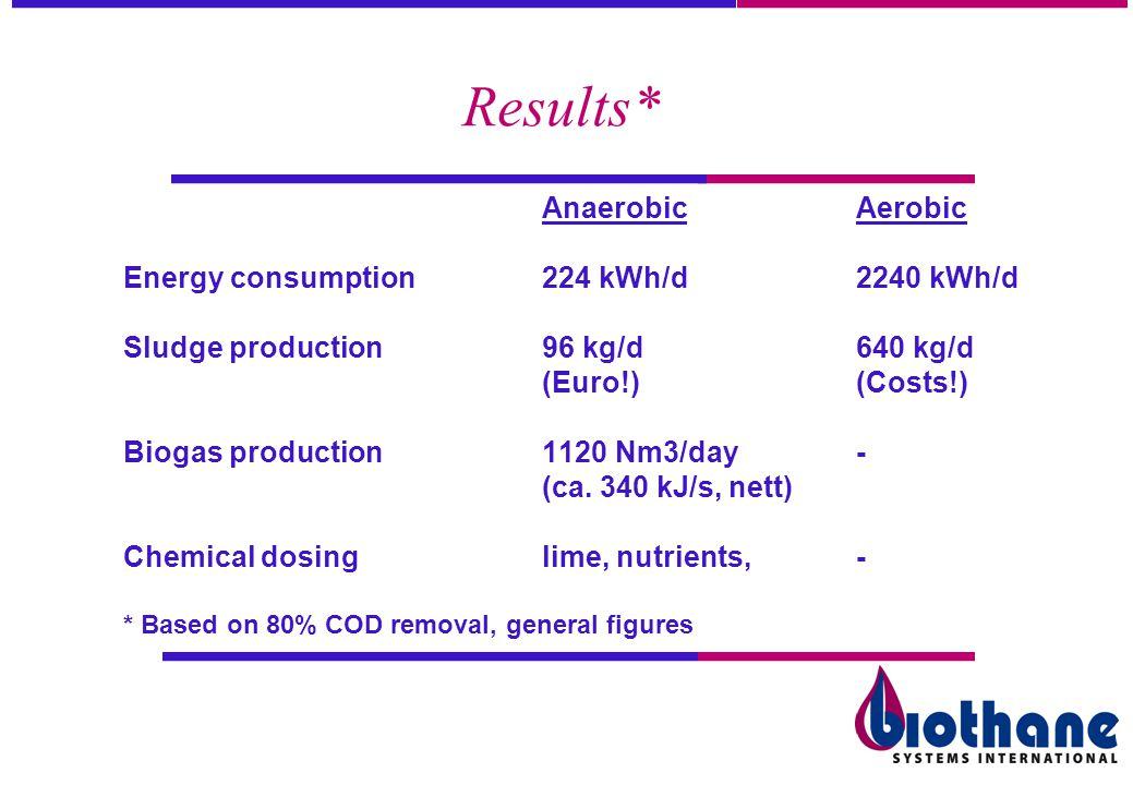 Results* AnaerobicAerobic Energy consumption224 kWh/d2240 kWh/d Sludge production96 kg/d640 kg/d (Euro!)(Costs!) Biogas production1120 Nm3/day- (ca. 3
