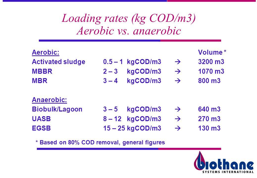 Loading rates (kg COD/m3) Aerobic vs. anaerobic Aerobic:Volume * Activated sludge 0.5 – 1 kgCOD/m3 3200 m3 MBBR2 – 3kgCOD/m3 1070 m3 MBR3 – 4kgCOD/m3
