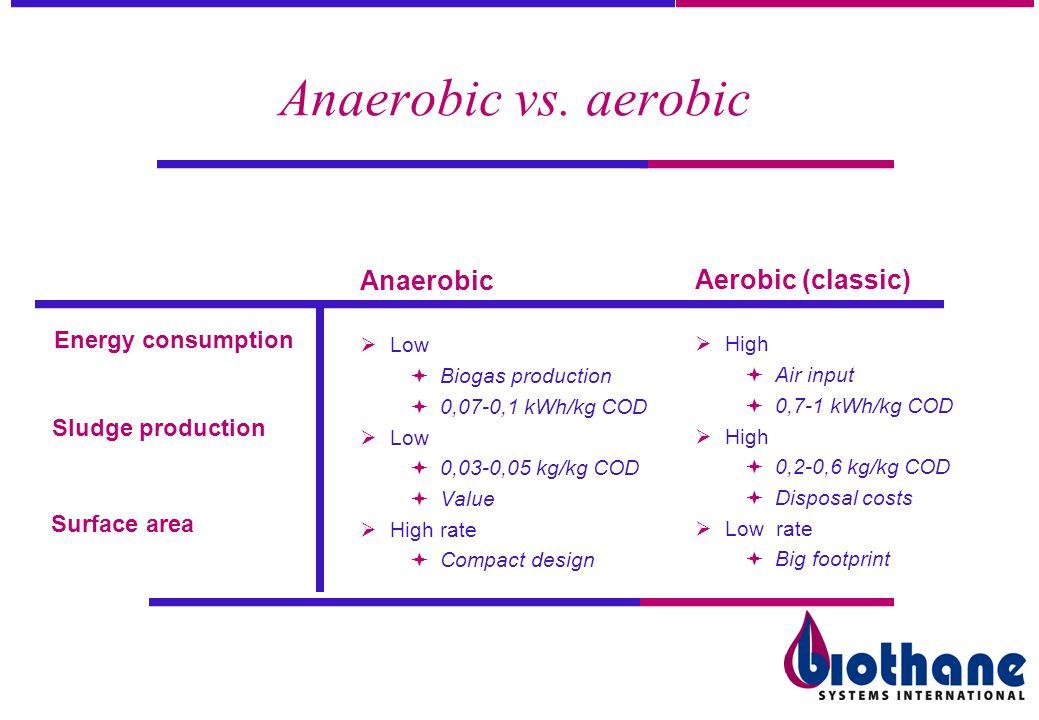 Aerobic (classic) High Air input 0,7-1 kWh/kg COD High 0,2-0,6 kg/kg COD Disposal costs Low rate Big footprint Energy consumption Sludge production Su