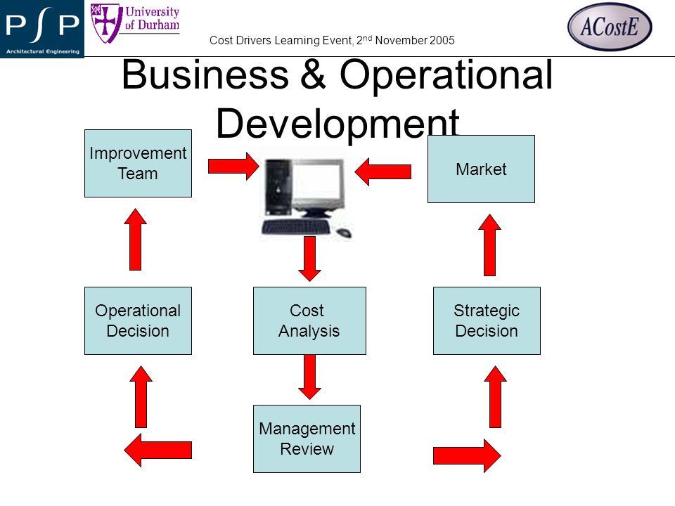 YOUR COMPANY LOGO Cost Drivers Learning Event, 2 nd November 2005 Business & Operational Development Cost Analysis Management Review Strategic Decisio