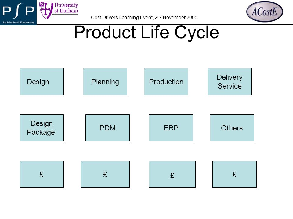 YOUR COMPANY LOGO Cost Drivers Learning Event, 2 nd November 2005 Case Study PSP Small size fast growing company Make to order Short Product Life Cycle Technology Management Structure Resources Product and Market Services