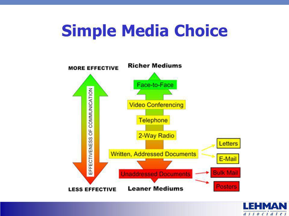 Simple Media Choice