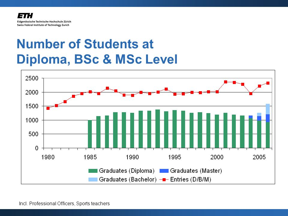 Number of Students at Diploma, BSc & MSc Level Incl. Professional Officers, Sports teachers
