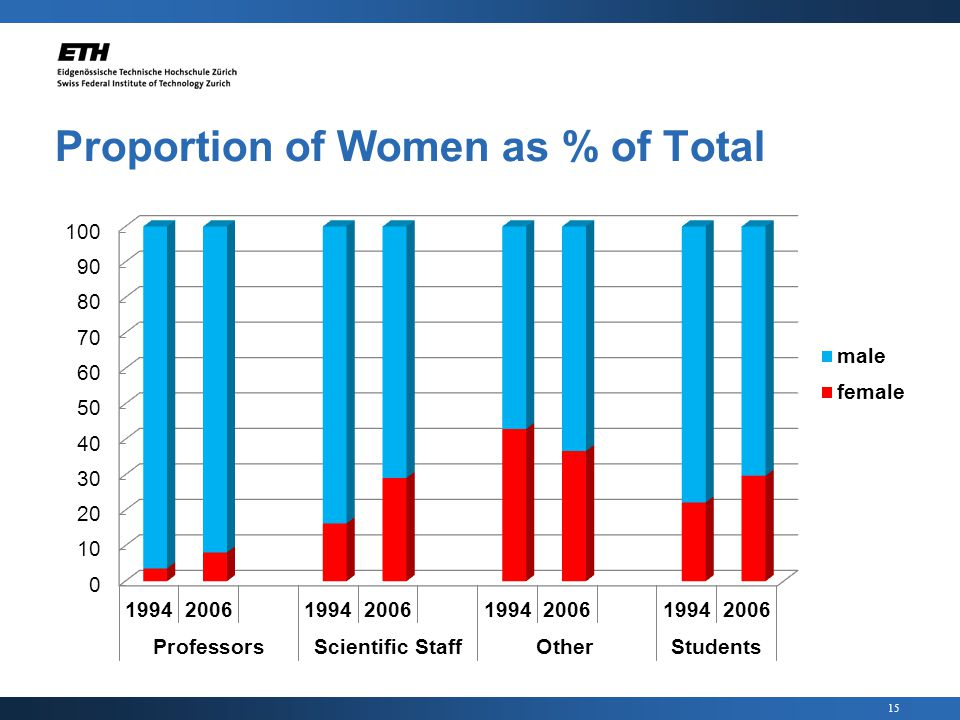 15 Proportion of Women as % of Total