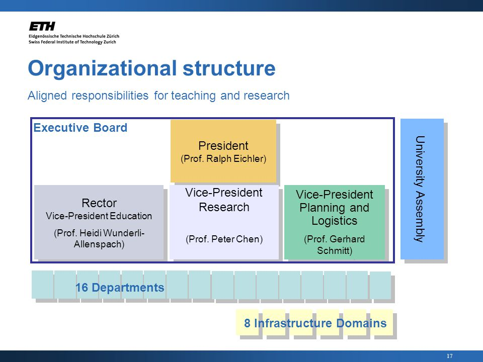 17 Organizational structure Aligned responsibilities for teaching and research President (Prof.