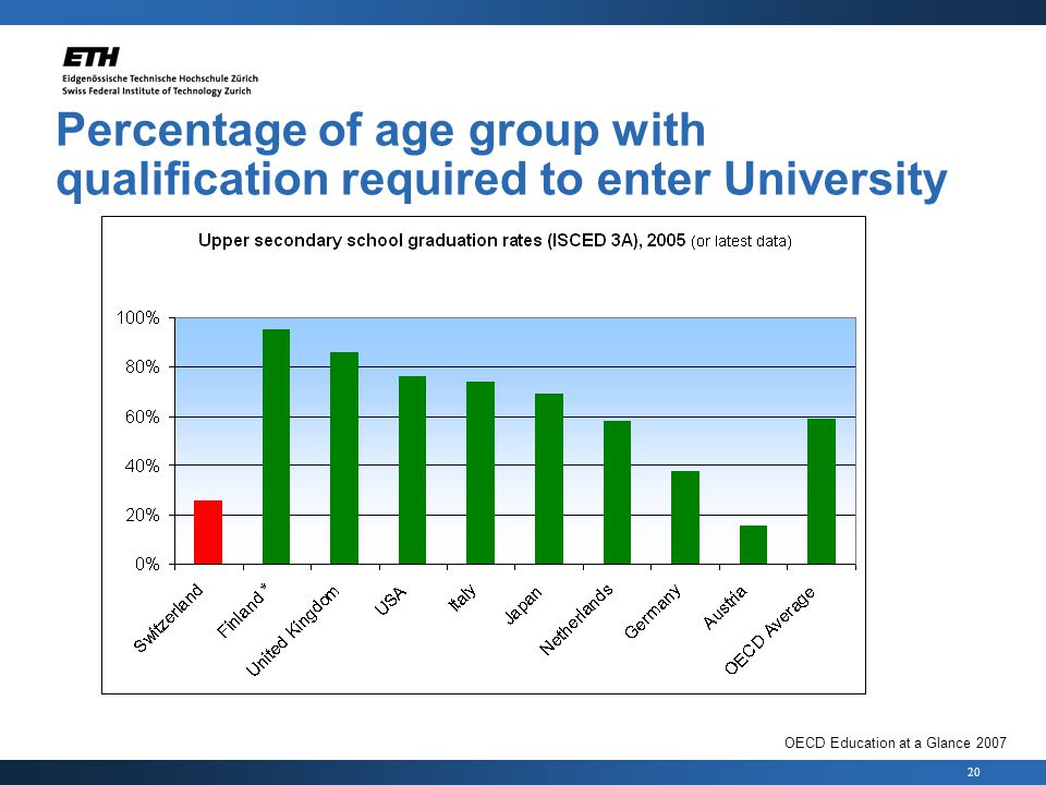 20 Percentage of age group with qualification required to enter University OECD Education at a Glance 2007
