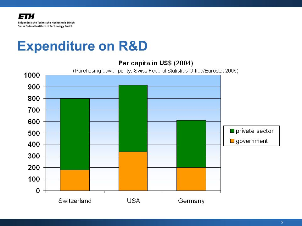 5 Expenditure on R&D