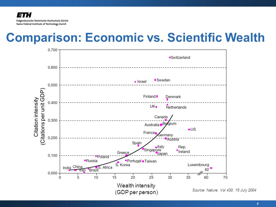 6 Comparison: Economic vs. Scientific Wealth Source: Nature.