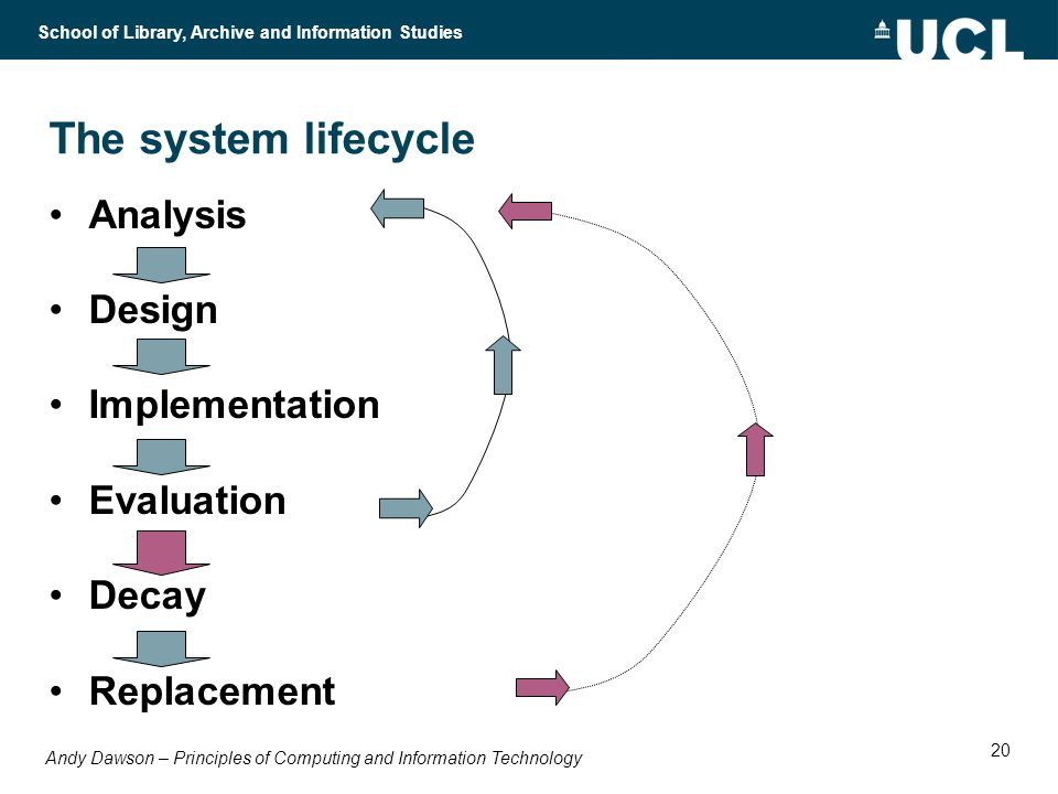 Andy Dawson – Principles of Computing and Information Technology School of Library, Archive and Information Studies 20 The system lifecycle Analysis Design Implementation Evaluation Decay Replacement