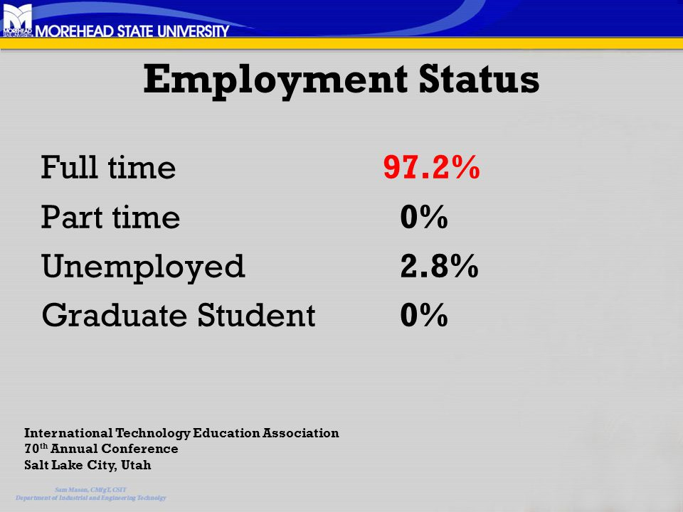 Employment Status Full time 97.2% Part time 0% Unemployed 2.8% Graduate Student 0% International Technology Education Association 70 th Annual Conference Salt Lake City, Utah