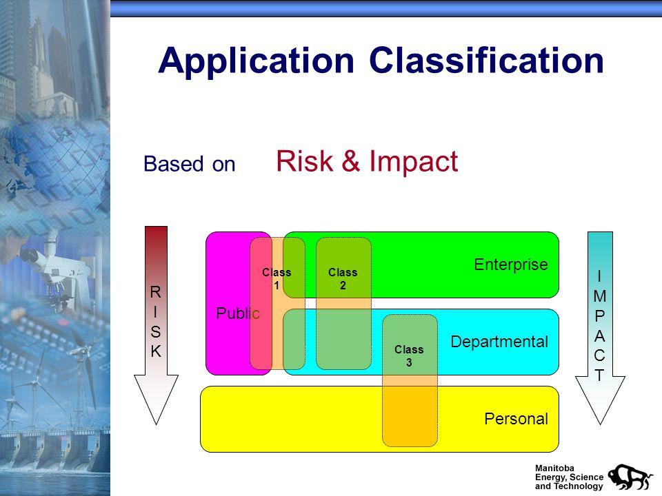 Application Classification Enterprise Departmental Personal IMPACTIMPACT RISKRISK Class 2 Class 3 Public Class 1 Based on Risk & Impact