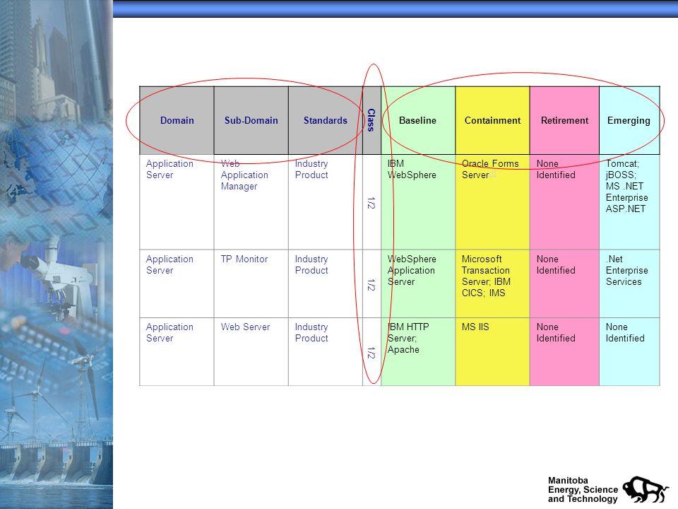 DomainSub-DomainStandards Class BaselineContainmentRetirementEmerging Application Server Web Application Manager Industry Product 1/2 IBM WebSphere Oracle Forms Server [1] [1] None Identified Tomcat; jBOSS; MS.NET Enterprise ASP.NET Application Server TP MonitorIndustry Product 1/2 WebSphere Application Server Microsoft Transaction Server; IBM CICS; IMS None Identified.Net Enterprise Services Application Server Web ServerIndustry Product 1/2 IBM HTTP Server; Apache MS IISNone Identified Application Server Web ServerIndustry Product 2 ApacheMS IISNone Identified