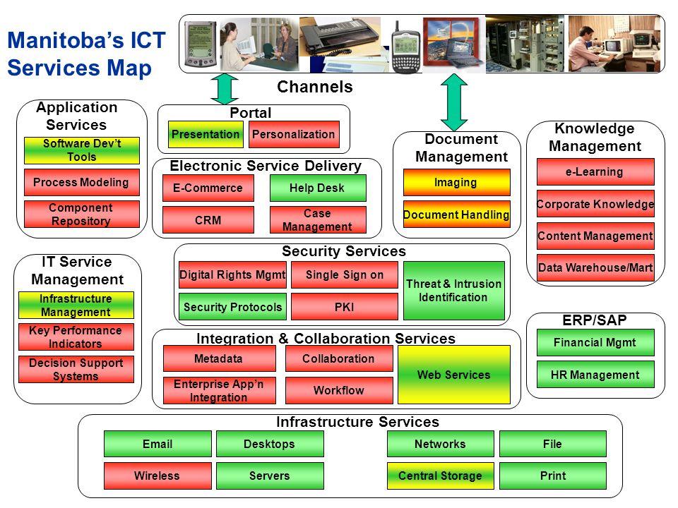 Channels Portal Presentation Personalization Electronic Service Delivery E-CommerceHelp Desk CRM Case Management Document Management Imaging Document