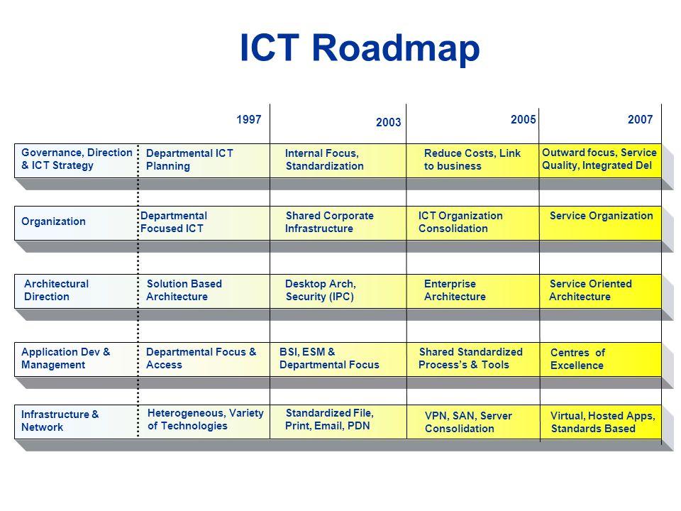 ICT Roadmap Organization Departmental Focused ICT Shared Corporate Infrastructure ICT Organization Consolidation Service Organization Architectural Di