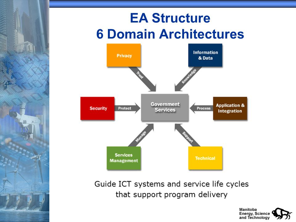 EA Structure 6 Domain Architectures Guide ICT systems and service life cycles that support program delivery