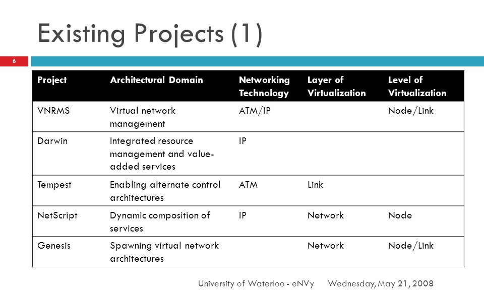 Existing Projects (1) Wednesday, May 21, 2008University of Waterloo - eNVy 6 ProjectArchitectural DomainNetworking Technology Layer of Virtualization