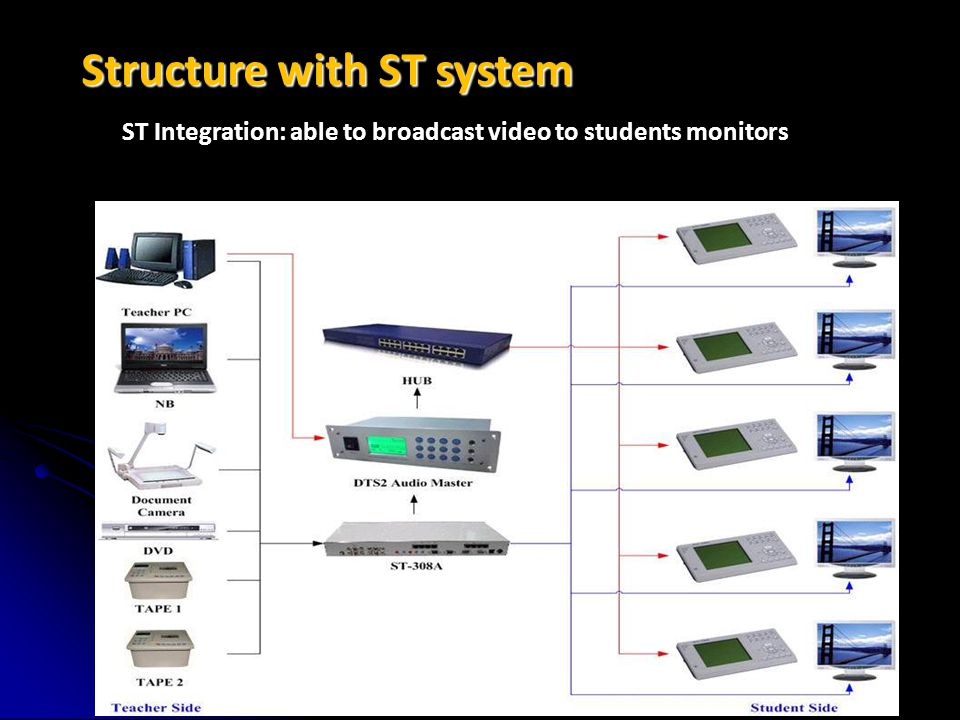 Structure with ST system Sinew Technology Co., Ltd. ST Integration: able to broadcast video to students monitors