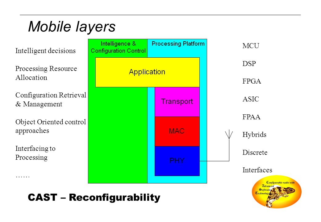 CAST – Reconfigurability Mobile layers Intelligent decisions Processing Resource Allocation Configuration Retrieval & Management Object Oriented contr