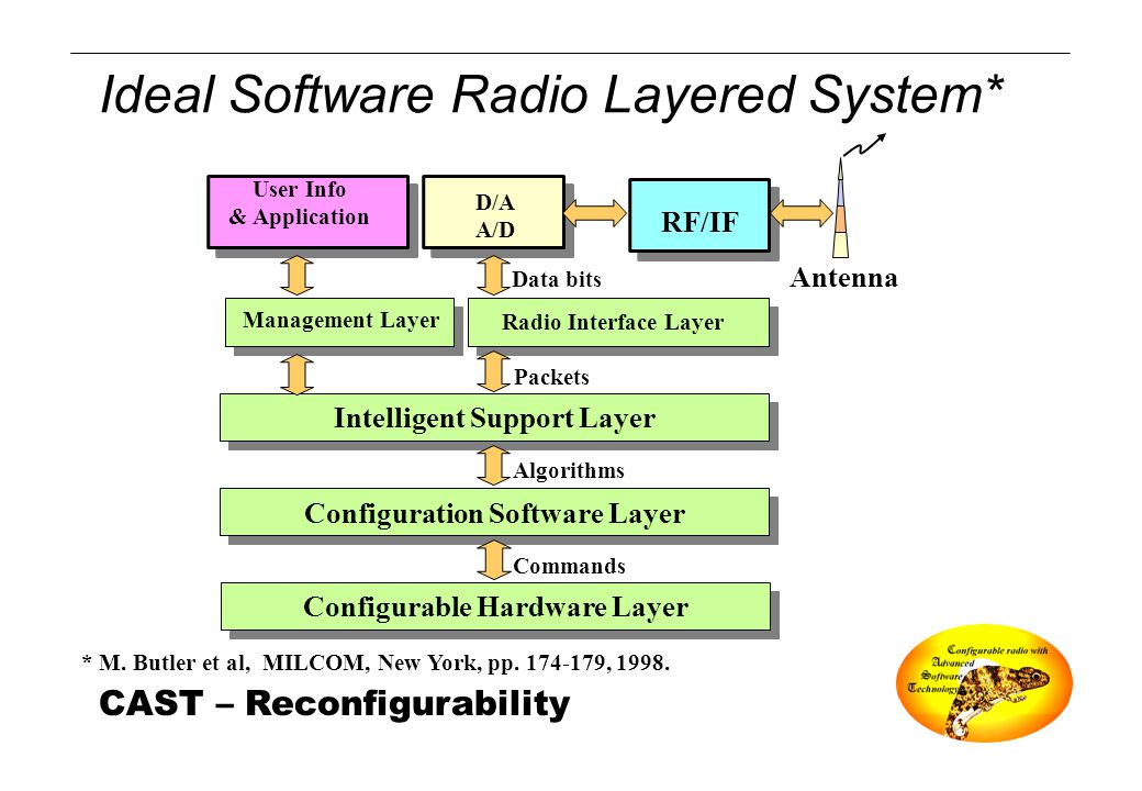 CAST – Reconfigurability Ideal Software Radio Layered System* * M. Butler et al, MILCOM, New York, pp. 174-179, 1998. Intelligent Support Layer Config