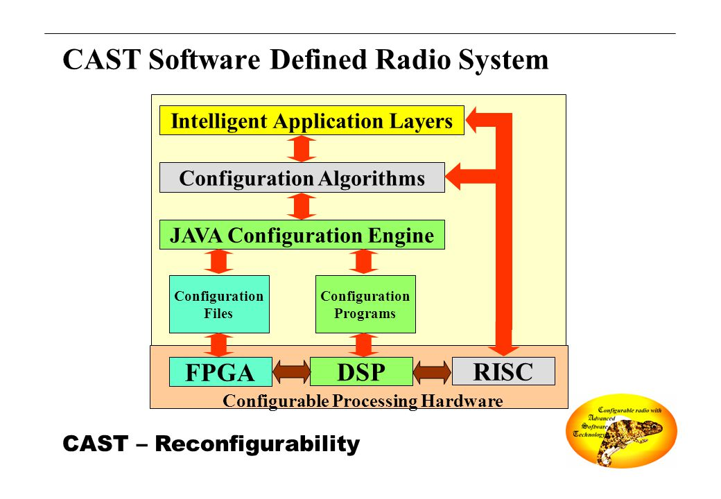 CAST – Reconfigurability CAST Software Defined Radio System FPGA DSP RISC JAVA Configuration Engine Configuration Files Configuration Programs Configu