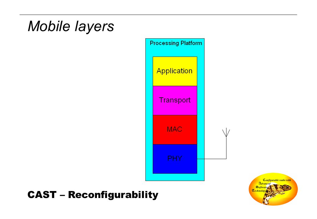 CAST – Reconfigurability Mobile layers