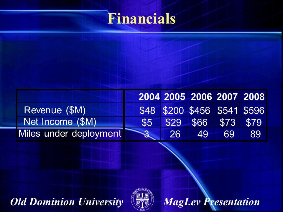 Old Dominion UniversityMagLev Presentation Financials 20042005200620072008 Revenue ($M) $48$200$456$541$596 Net Income ($M) $5 $29 $66$73 Miles under