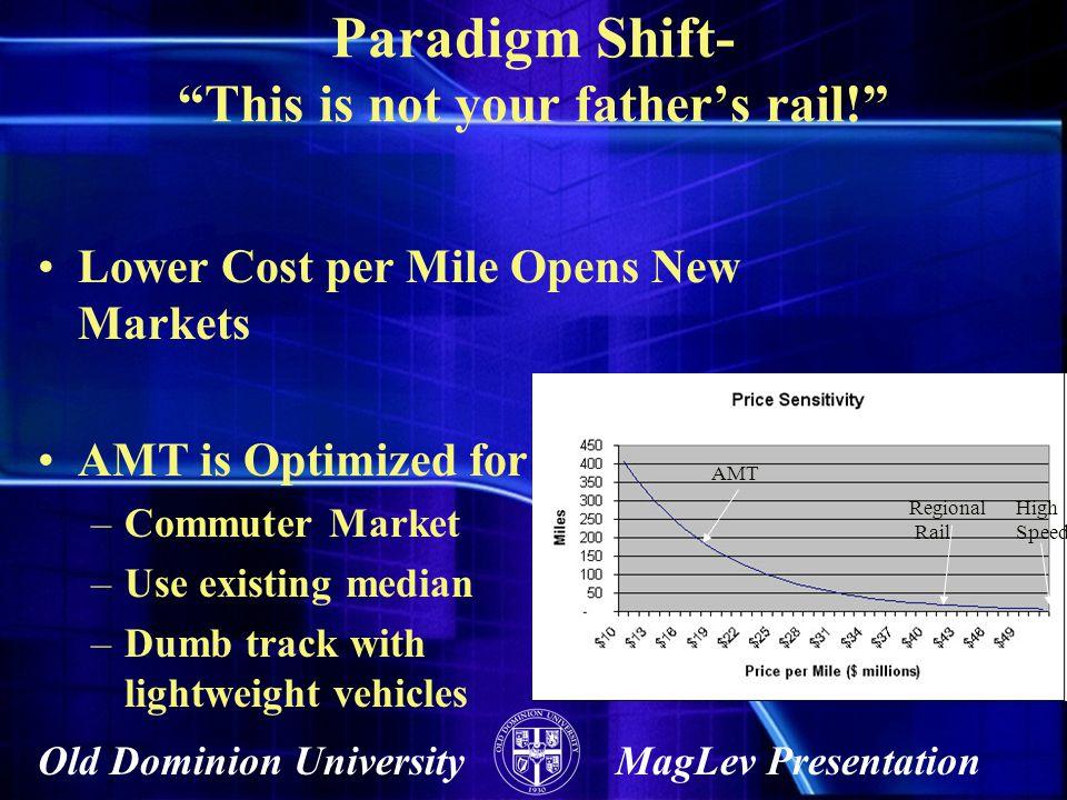 Old Dominion UniversityMagLev Presentation The Market is Huge Capability Time 2003200420052006200720082009 Short Haul Regional (75 km/hr) High Speed (250 km/hr) $2+Billion projected market in 2007 Mid Range Regional (150 km/hr) $1B $2B