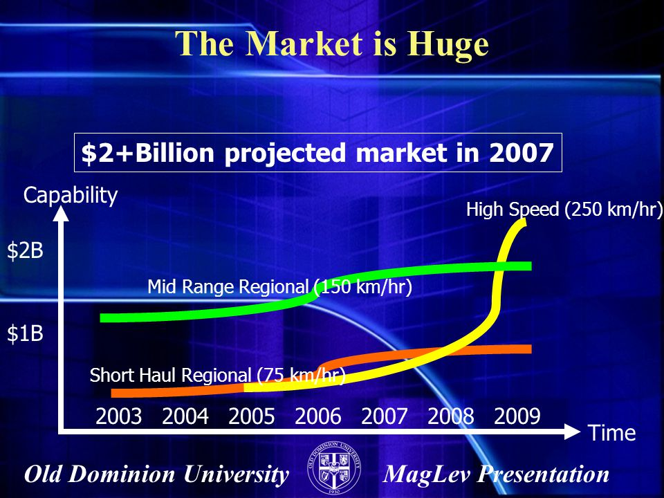 Old Dominion UniversityMagLev Presentation The Market is Huge Capability Time 2003200420052006200720082009 Short Haul Regional (75 km/hr) High Speed (