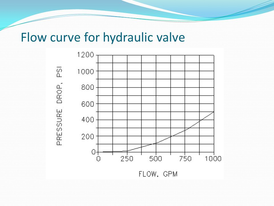 Flow curve for hydraulic valve