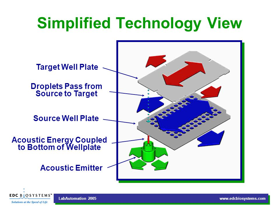 LabAutomation Acoustic Emitter Acoustic Energy Coupled to Bottom of Wellplate Source Well Plate Droplets Pass from Source to Target Target Well Plate Simplified Technology View