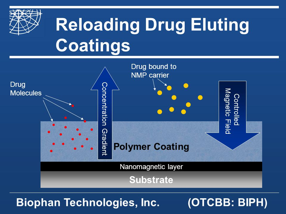 Biophan Technologies, Inc.(OTCBB: BIPH) Reloading Drug Eluting Coatings Substrate Polymer Coating Concentration Gradient Controlled Magnetic Field Drug Molecules Drug bound to NMP carrier Nanomagnetic layer