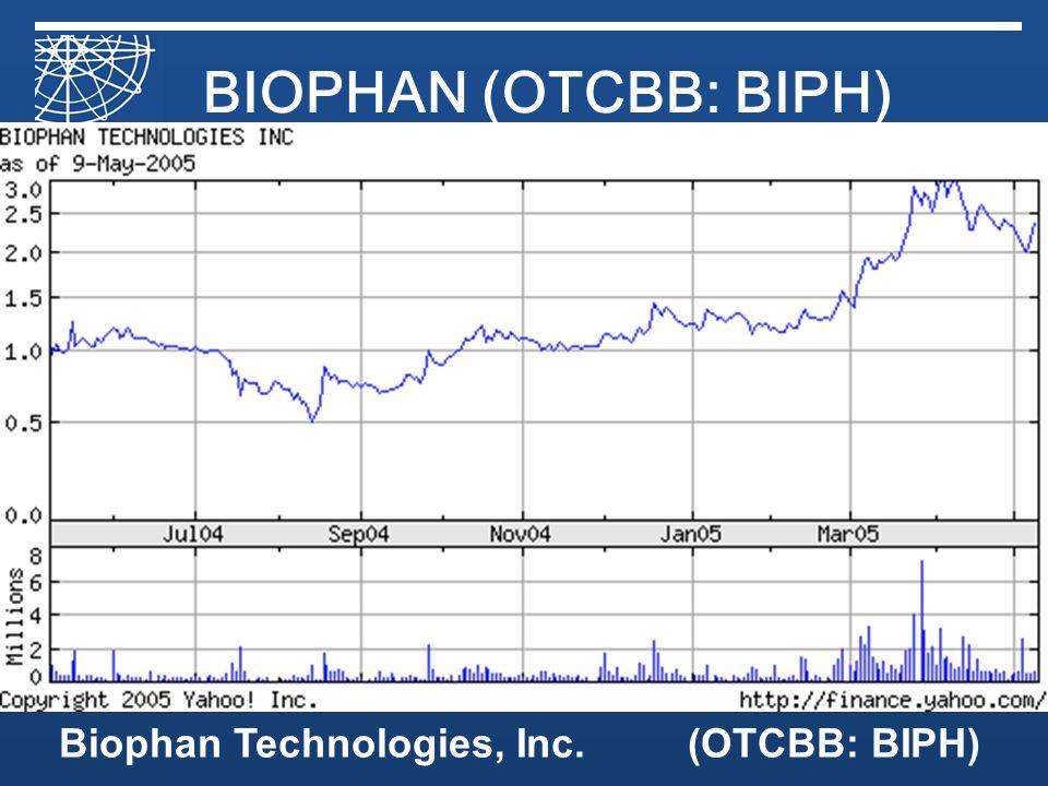 Biophan Technologies, Inc.(OTCBB: BIPH) BIOPHAN (OTCBB: BIPH)