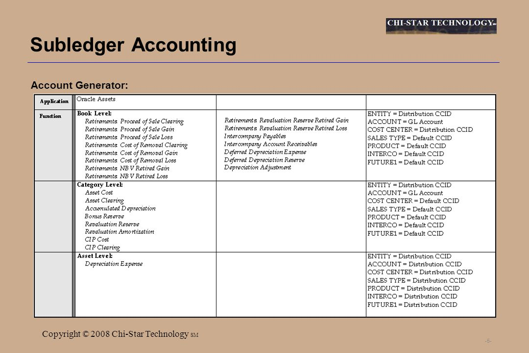 SM Copyright © 2008 Chi-Star Technology SM -5- Subledger Accounting Account Generator: