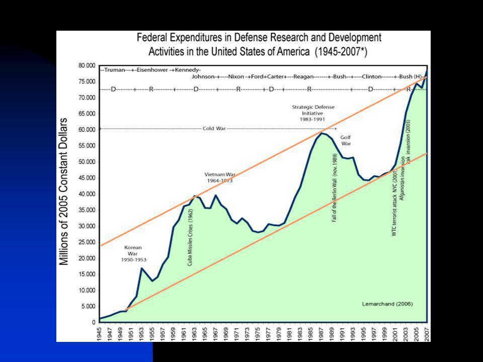 World and US Military Expenditures