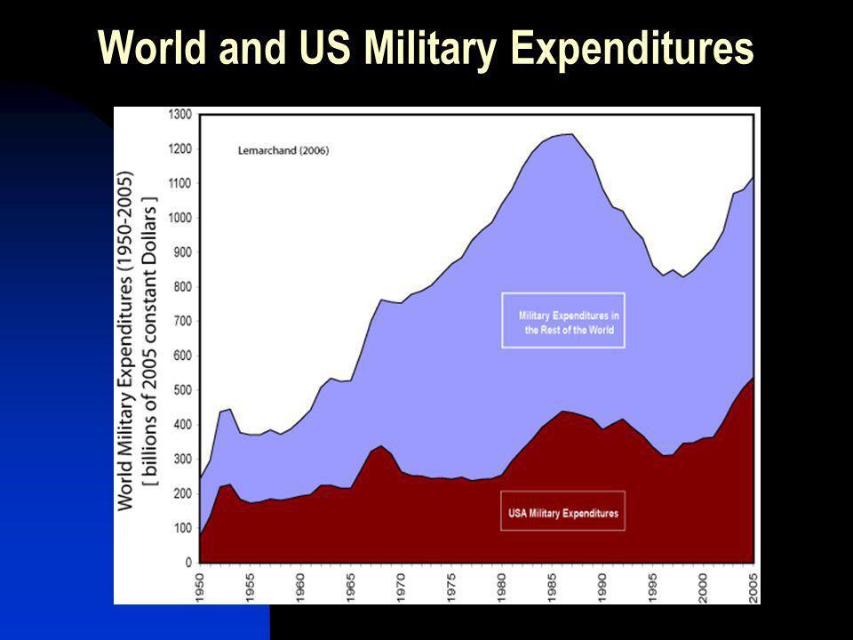 What represent Defense R&D Activities?