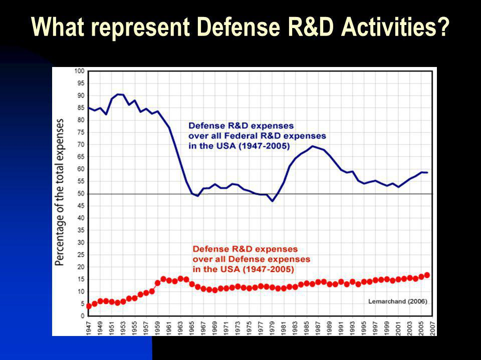 What represent Defense R&D Activities?