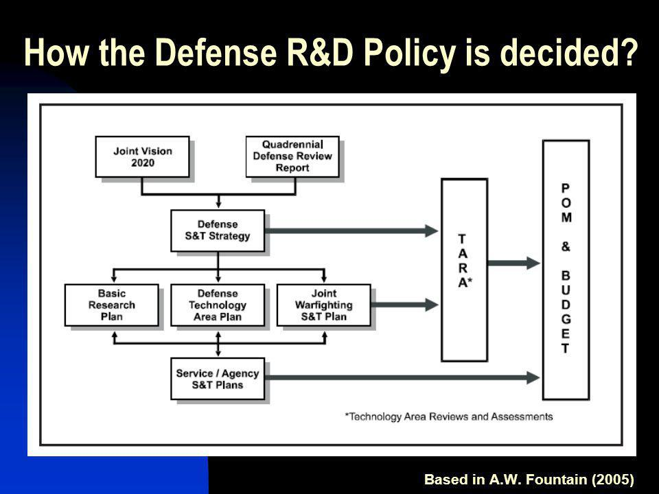 How the R&D proposals are selected When the operational objectives are defined 20 years ahead, these objectives defined technologies to satisfied those operational objectives (i.e.