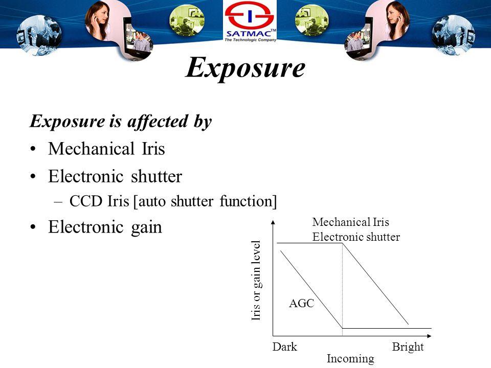 Processing technology Exposure White Balance Gamma Correction Day / Night DynaView