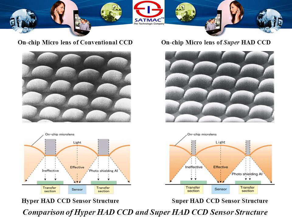 Sensitivity Sensitivity Depends on –Super HAD, Exwave HAD technology ( Imager structure ) Super HAD –Higher Efficiency Micro lens Array before imager