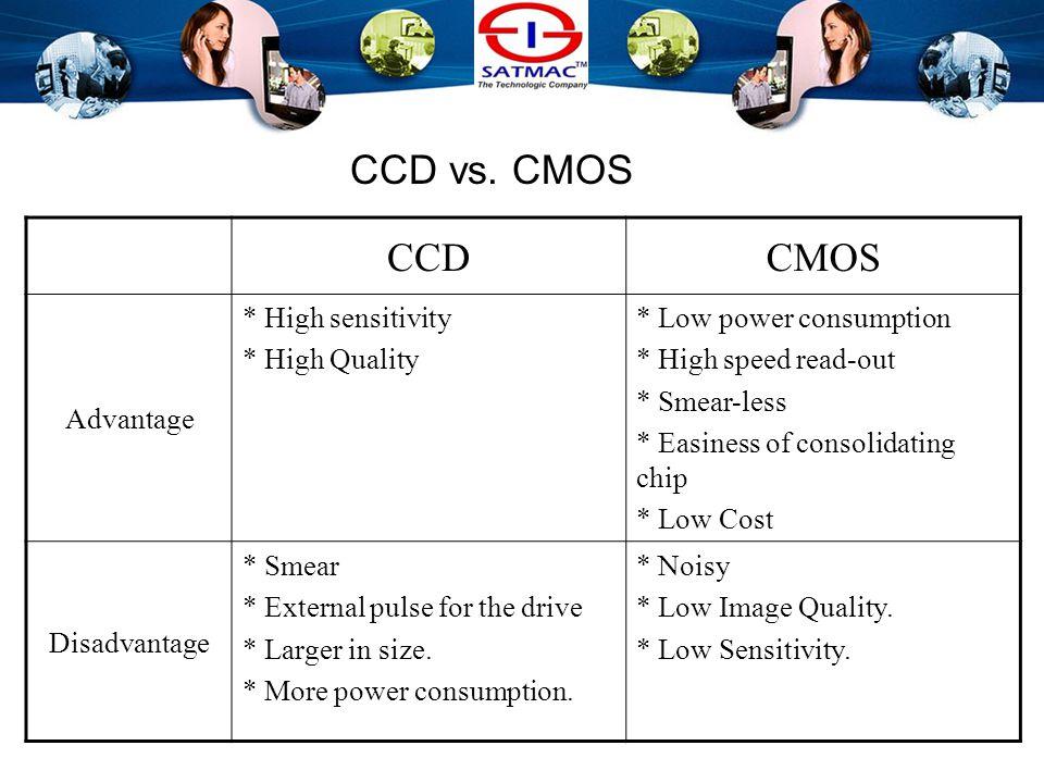 Imager Sensor –CCD / CMOS Scanning –Interlaced / progressive