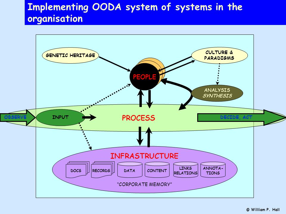 PROCESS PEOPLE Implementing OODA system of systems in the organisation CULTURE & PARADIGMS INFRASTRUCTURE CORPORATE MEMORY INPUT ANALYSIS SYNTHESIS PEOPLE GENETIC HERITAGE DATACONTENT LINKS RELATIONS ANNOTA- TIONS OBSERVEDECIDE, ACT DOCSRECORDS © William P.
