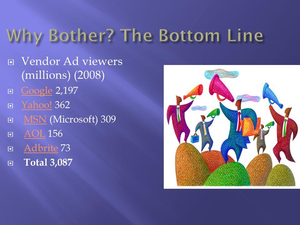 Vendor Ad viewers (millions) (2008) Google 2,197 Google Yahoo.