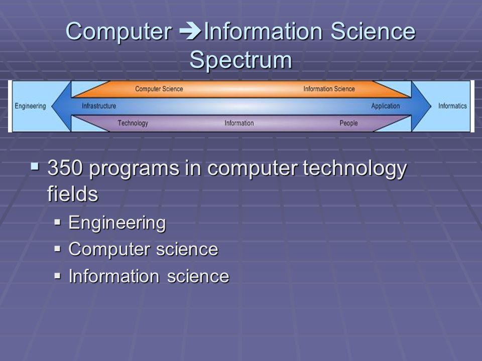 Computer Information Science Spectrum 350 programs in computer technology fields 350 programs in computer technology fields Engineering Engineering Computer science Computer science Information science Information science