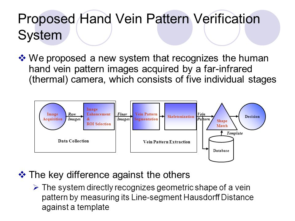 Proposed Hand Vein Pattern Verification System We proposed a new system that recognizes the human hand vein pattern images acquired by a far-infrared (thermal) camera, which consists of five individual stages The key difference against the others The system directly recognizes geometric shape of a vein pattern by measuring its Line-segment Hausdorff Distance against a template Image Acquisition Vein Pattern Segmentation Skeletonization Shape Match Decision RawImagesFinerImages Database VeinPattern Template Image Enhancement & ROI Selection Data Collection Vein Pattern Extraction