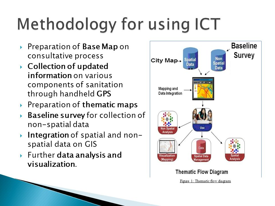 Preparation of Base Map on consultative process Collection of updated information on various components of sanitation through handheld GPS Preparation of thematic maps Baseline survey for collection of non-spatial data Integration of spatial and non- spatial data on GIS Further data analysis and visualization.
